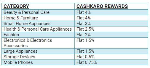 Flipkart National Shopping Days- Upto 90% Off 2